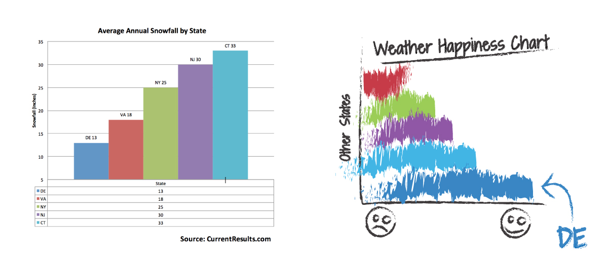 Snow Fall vs Happiness in Southern Delaware